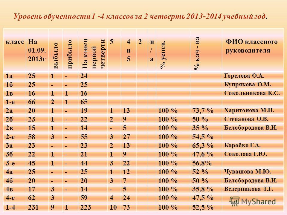 класс На 01.09. 2013 г выбыло пробыло На конец первой четверти 5 4 и 5 4 и 5 2 н/а н/а % успев. % кач - ва ФИО классного руководителя 1 а 251-2424 Горелова О.А. 1 б 25-- Купрякова О.М. 1 в 1611 Сокольникова К.С. 1-е 662165 2 а 201-19113 100 %73,7 % Х