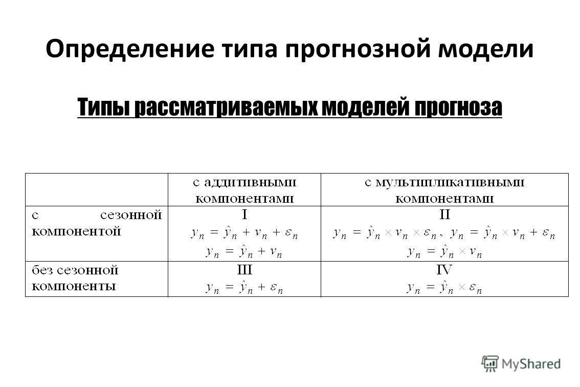 Определение типа прогнозной модели Типы рассматриваемых моделей прогноза