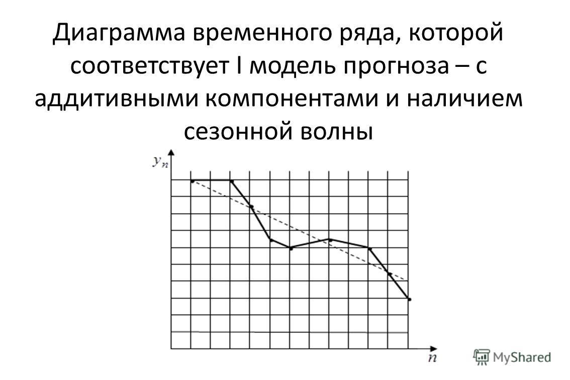 Диаграмма временного ряда, которой соответствует I модель прогноза – с аддитивными компонентами и наличием сезонной волны