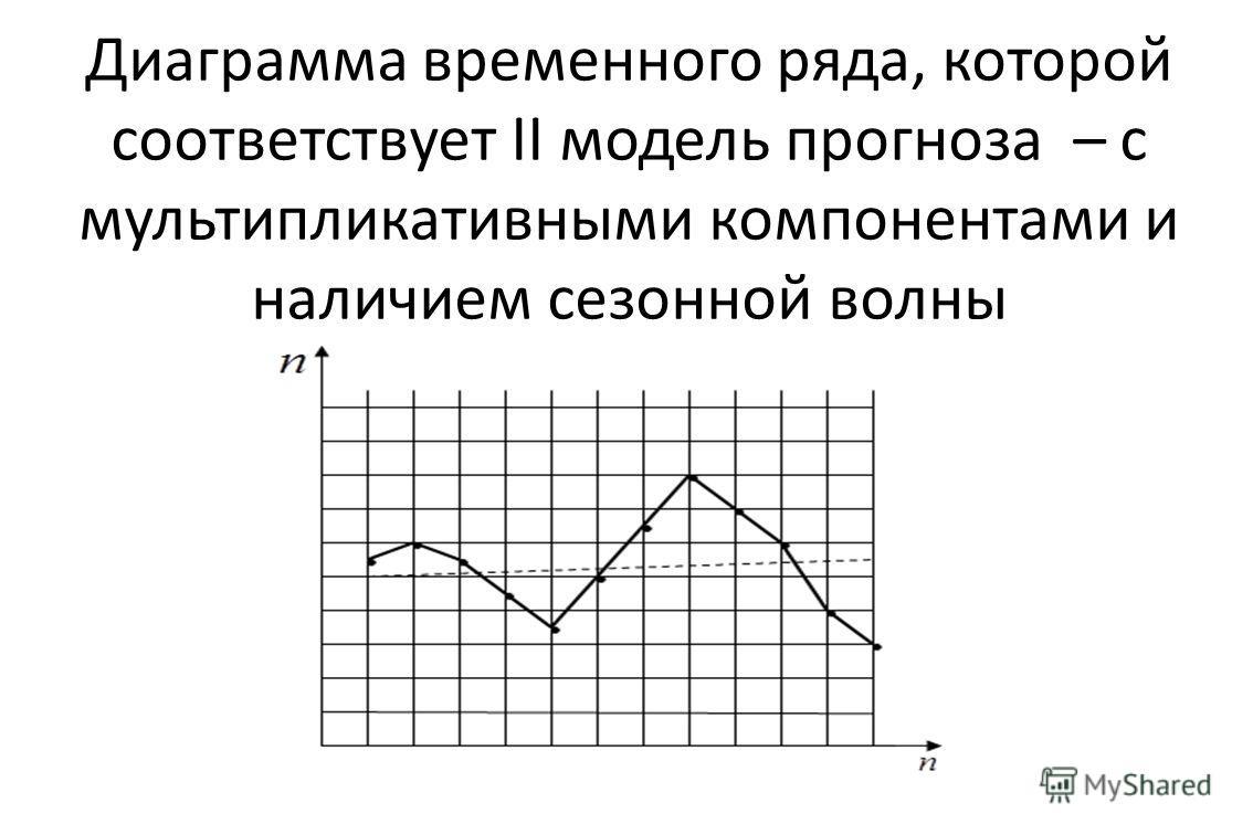 Диаграмма временного ряда, которой соответствует II модель прогноза – с мультипликативными компонентами и наличием сезонной волны