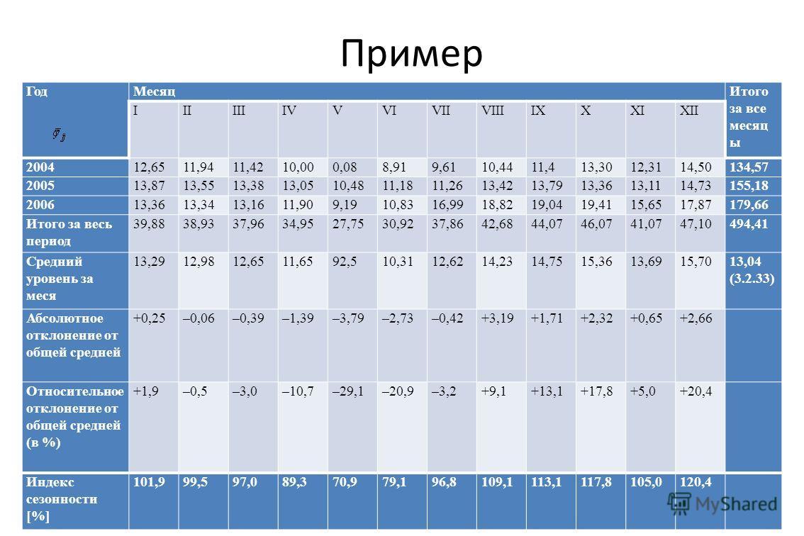 Пример Исходные данные Год МесяцИтого за все месяц ы IIIIIIIVVVIVIIVIIIIXXXIXII 200412,6511,9411,4210,000,088,919,6110,4411,413,3012,3114,50134,57 200513,8713,5513,3813,0510,4811,1811,2613,4213,7913,3613,1114,73155,18 200613,3613,3413,1611,909,1910,8