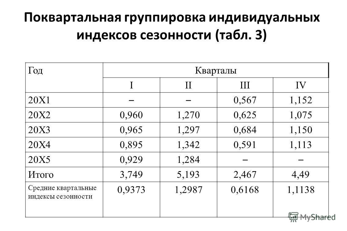 Поквартальная группировка индивидуальных индексов сезонности (табл. 3) Год Кварталы IIIIIIIV 20Х1 –– 0,5671,152 20Х20,9601,2700,6251,075 20Х30,9651,2970,6841,150 20Х40,8951,3420,5911,113 20Х50,9291,284 –– Итого 3,7495,1932,4674,49 Средние квартальные