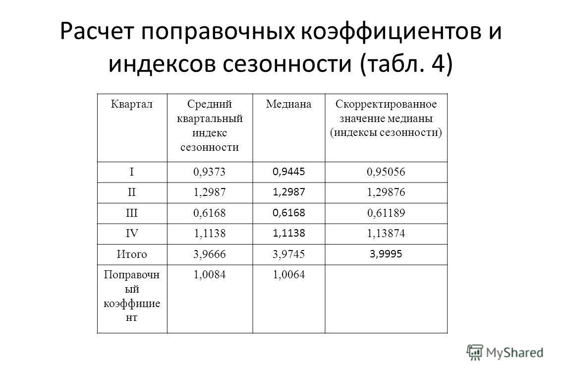 Расчет поправочных коэффициентов и индексов сезонности (табл. 4) Квартал Средний квартальный индекс сезонности Медиана Скорректированное значение медианы (индексы сезонности) I0,9373 0,9445 0,95056 II1,2987 1,29876 III0,6168 0,61189 IV1,1138 1,13874