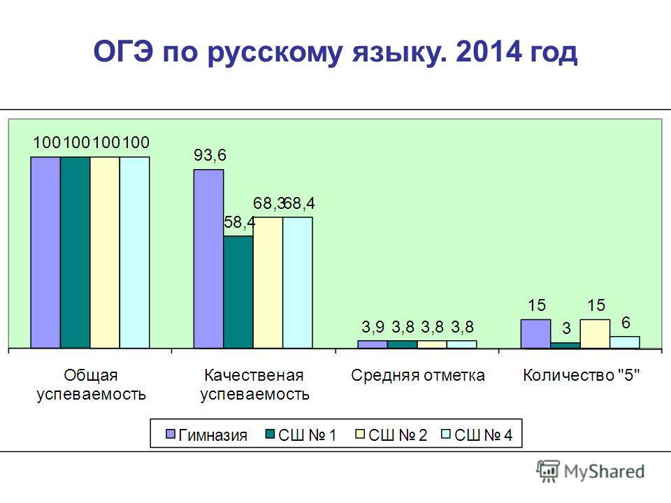 ОГЭ по русскому языку. 2014 год