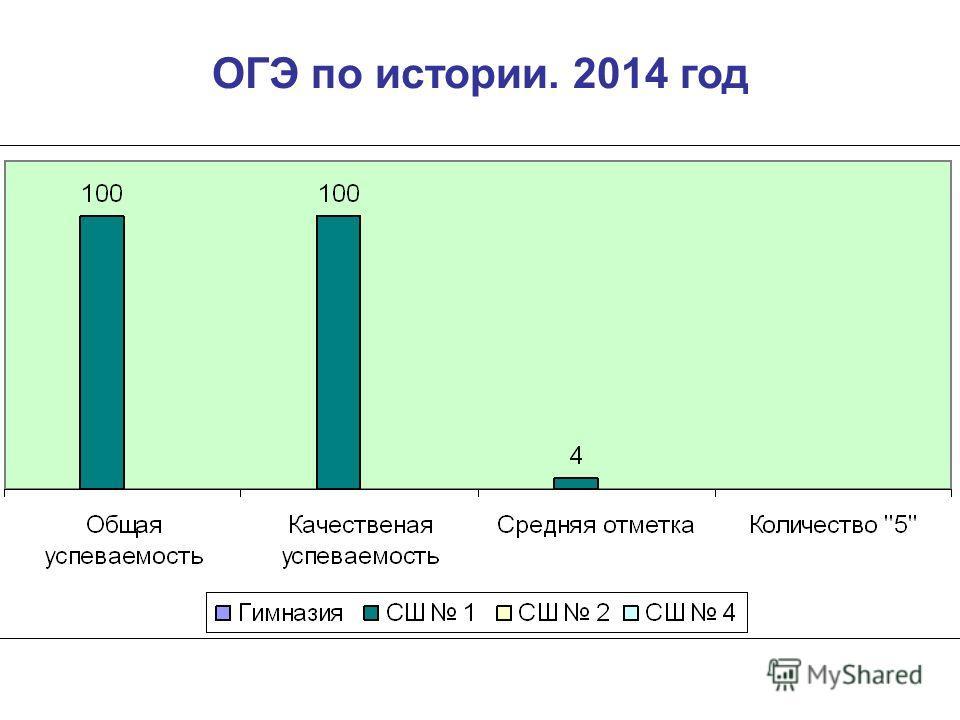 ОГЭ по истории. 2014 год