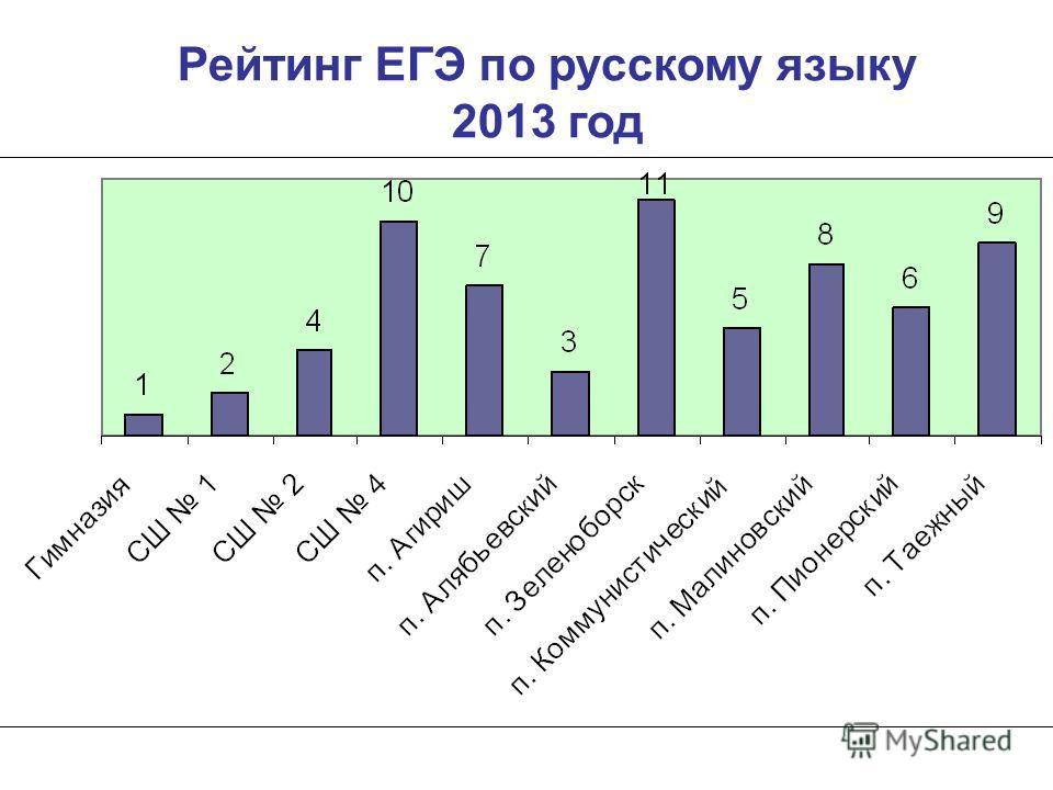 Рейтинг ЕГЭ по русскому языку 2013 год