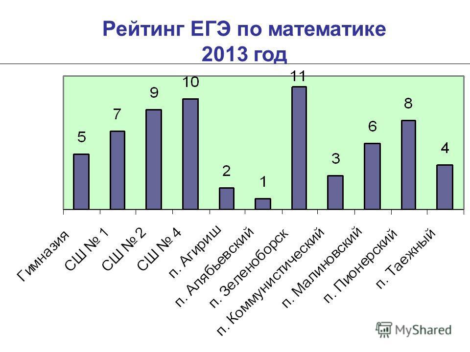 Рейтинг ЕГЭ по математике 2013 год