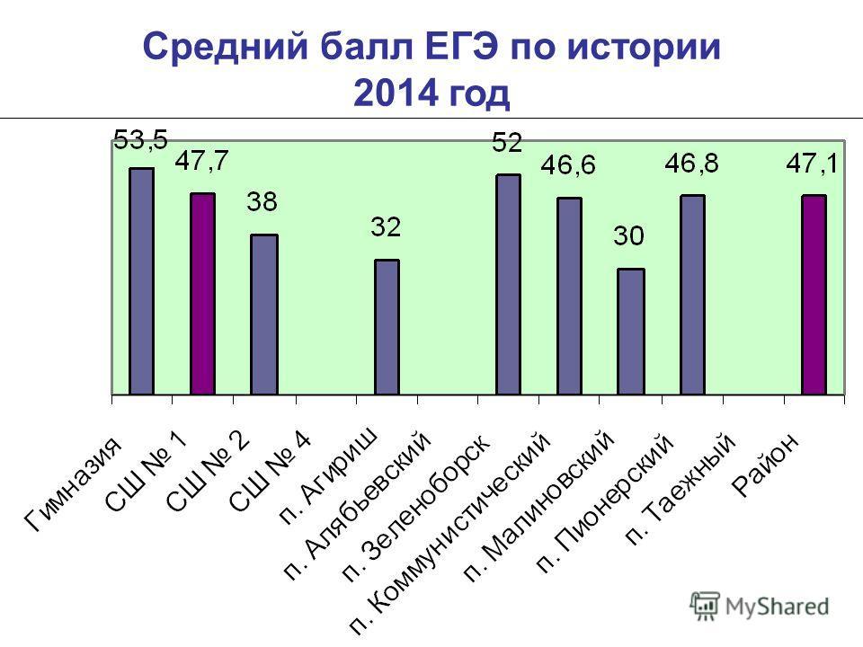 Средний балл ЕГЭ по истории 2014 год