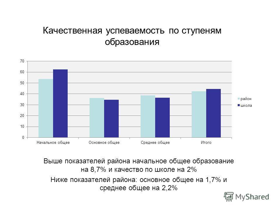 Качественная успеваемость по ступеням образования Выше показателей района начальное общее образование на 8,7% и качество по школе на 2% Ниже показателей района: основное общее на 1,7% и среднее общее на 2,2%