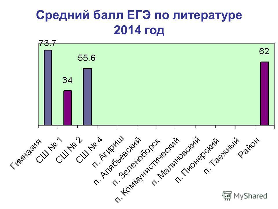 Средний балл ЕГЭ по литературе 2014 год