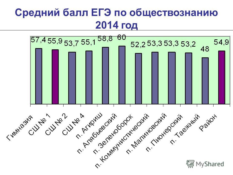 Средний балл ЕГЭ по обществознанию 2014 год