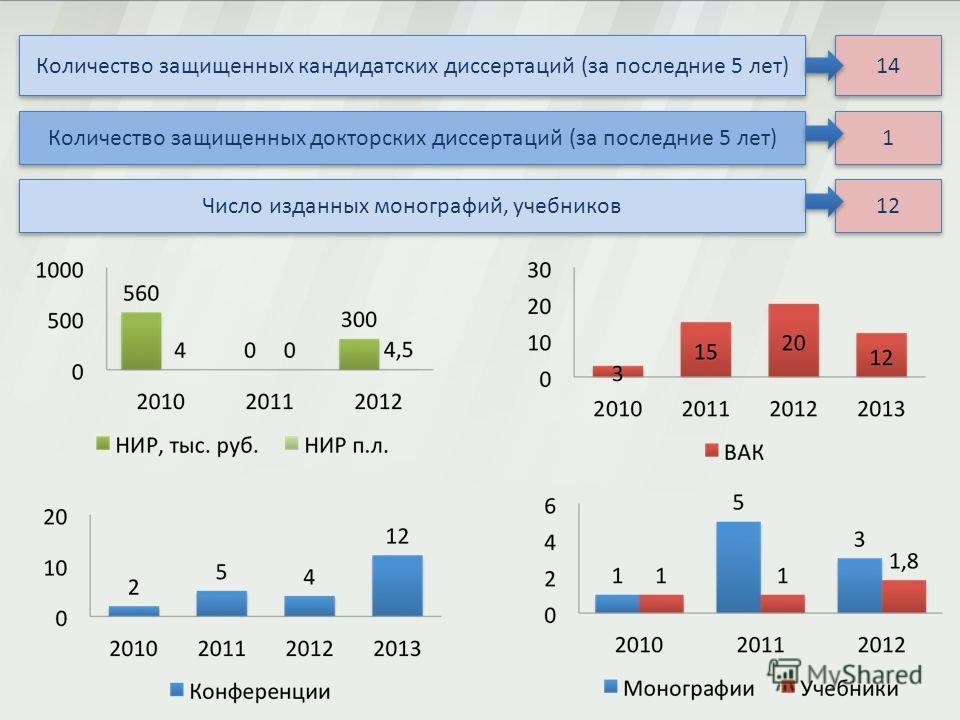 Количество защищенных кандидатских диссертаций (за последние 5 лет) 14 Количество защищенных докторских диссертаций (за последние 5 лет) 1 1 Число изданных монографий, учебников 12