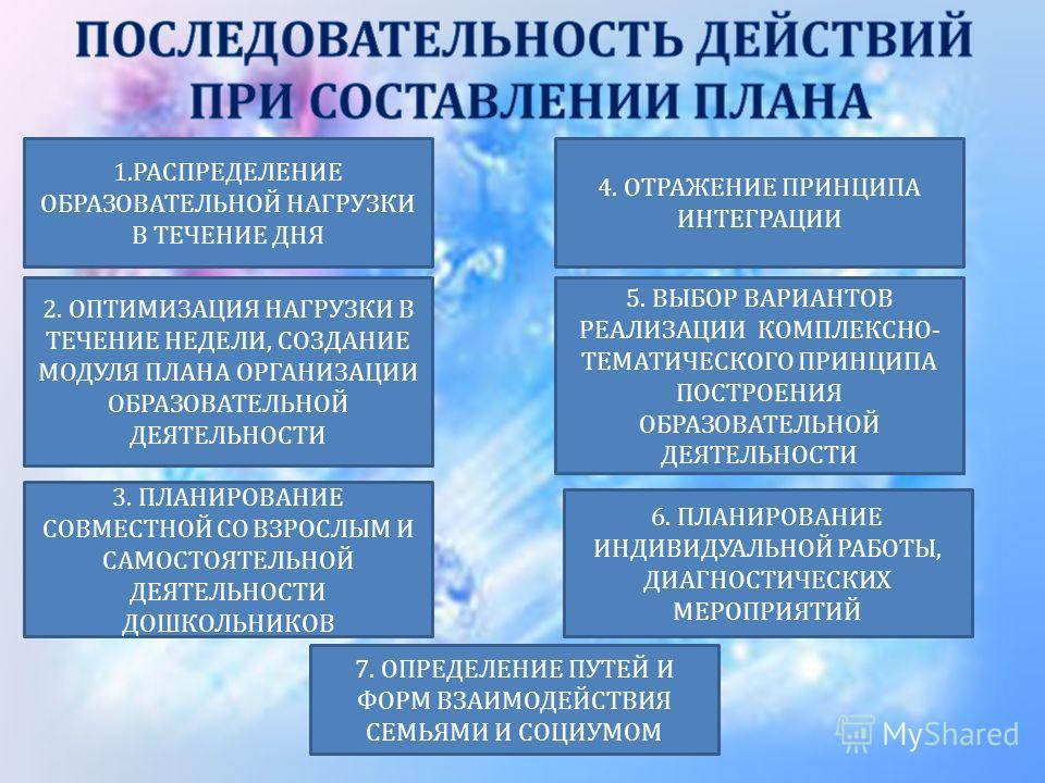 1. РАСПРЕДЕЛЕНИЕ ОБРАЗОВАТЕЛЬНОЙ НАГРУЗКИ В ТЕЧЕНИЕ ДНЯ 4. ОТРАЖЕНИЕ ПРИНЦИПА ИНТЕГРАЦИИ 3. ПЛАНИРОВАНИЕ СОВМЕСТНОЙ СО ВЗРОСЛЫМ И САМОСТОЯТЕЛЬНОЙ ДЕЯТЕЛЬНОСТИ ДОШКОЛЬНИКОВ 2. ОПТИМИЗАЦИЯ НАГРУЗКИ В ТЕЧЕНИЕ НЕДЕЛИ, СОЗДАНИЕ МОДУЛЯ ПЛАНА ОРГАНИЗАЦИИ ОБ