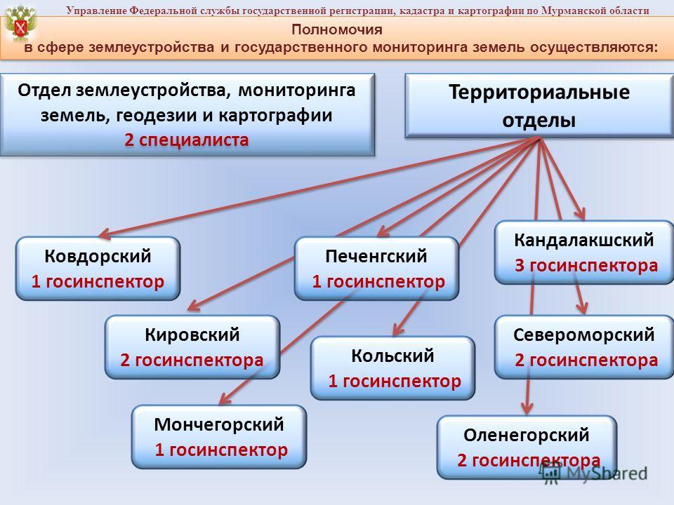 Управление федеральной службы государственной регистрации и картографии по волгоградской области