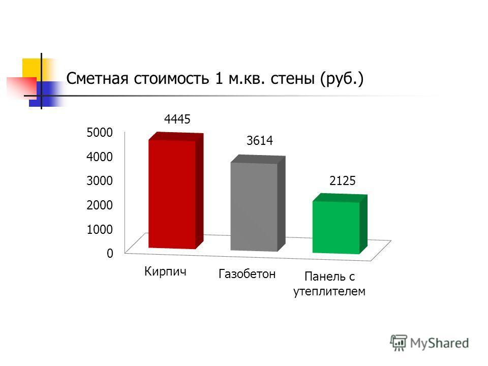 Сметная стоимость 1 м.кв. стены (руб.)