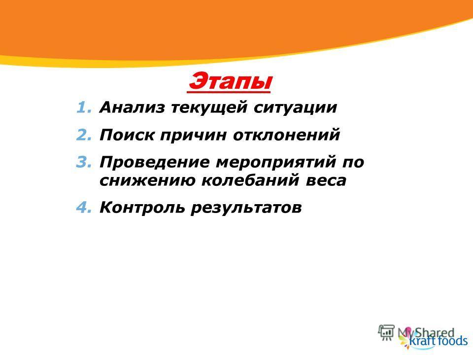 Этапы 1. Анализ текущей ситуации 2. Поиск причин отклонений 3. Проведение мероприятий по снижению колебаний веса 4. Контроль результатов