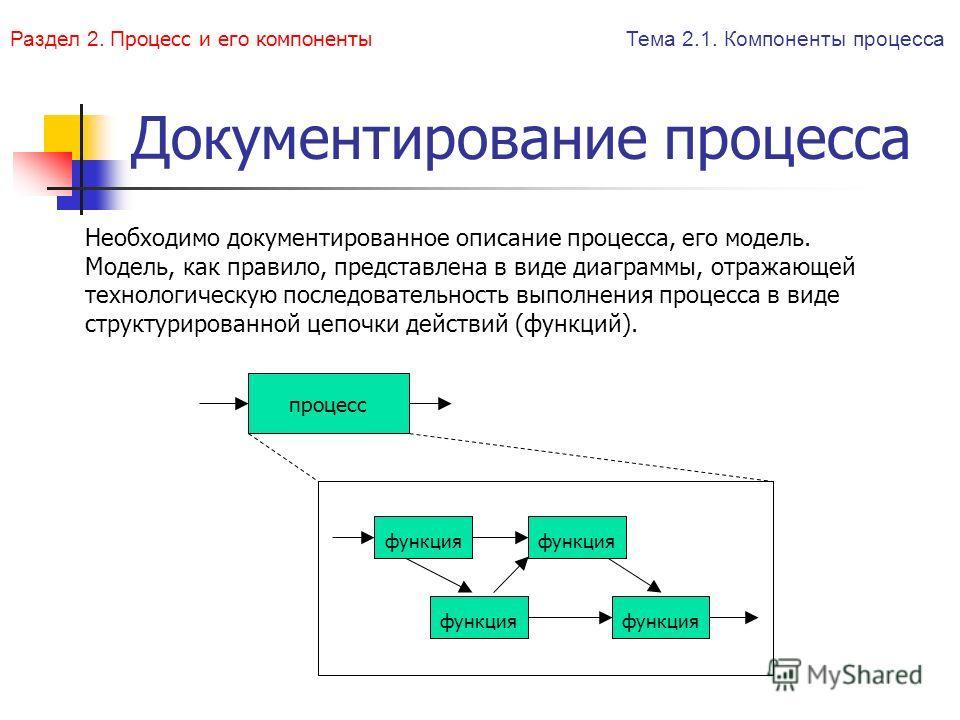 Документирование процесса процесс функция Необходимо документированное описание процесса, его модель. Модель, как правило, представлена в виде диаграммы, отражающей технологическую последовательность выполнения процесса в виде структурированной цепоч