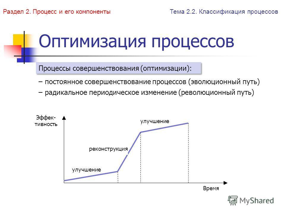 Оптимизация процессов – постоянное совершенствование процессов (эволюционный путь) – радикальное периодическое изменение (революционный путь) Время Эффек- тивность реконструкция улучшение Тема 2.2. Классификация процессов Процессы совершенствования (