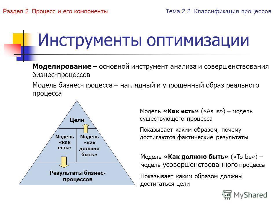 Инструменты оптимизации Моделирование – основной инструмент анализа и совершенствования бизнес-процессов Модель бизнес-процесса – наглядный и упрощенный образ реального процесса Модель «Как есть» («As is») – модель существующего процесса Показывает к