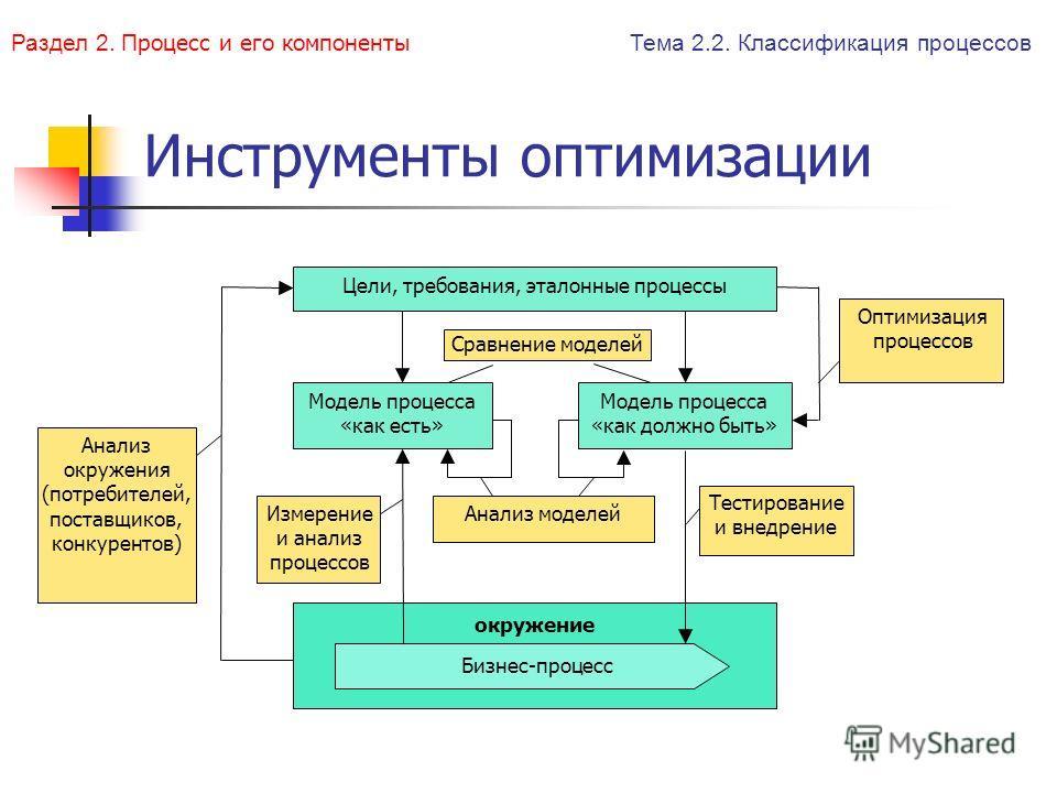 Инструменты оптимизации Цели, требования, эталонные процессы Модель процесса «как должно быть» Модель процесса «как есть» Бизнес-процесс Анализ окружения (потребителей, поставщиков, конкурентов) окружение Тестирование и внедрение Измерение и анализ п
