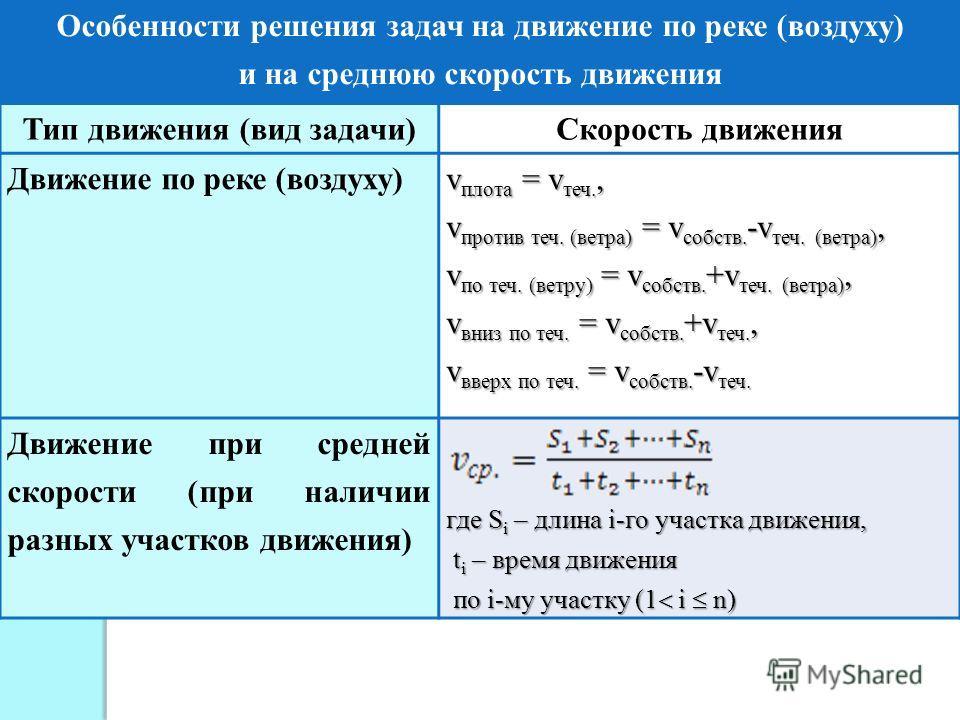 Особенности решения задач на движение по реке (воздуху) и на среднюю скорость движения Тип движения (вид задачи)Скорость движения Движение по реке (воздуху) v плота = v теч., v против теч. (ветра) = v собств. -v теч. (ветра), v по теч. (ветру) = v со
