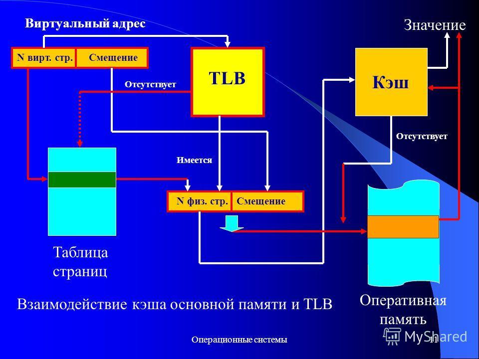 Операционные системы 11 Смещение TLB Оперативная память Таблица страниц N физ. стр. Кэш N вирт. стр.Смещение Виртуальный адрес Отсутствует Имеется Значение Отсутствует Взаимодействие кэша основной памяти и TLB