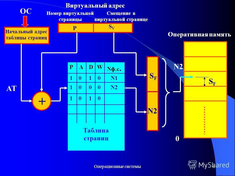 Операционные системы 6 Виртуальный адрес Номер виртуальной страницы Смещение в виртуальной странице P SVSV Начальный адрес таблицы страниц ОС + Таблица страниц Nф.с. PADW N1 N2 1 0 1 0 0 0 N2 SFSF Оперативная память N2 SFSF 0 AT