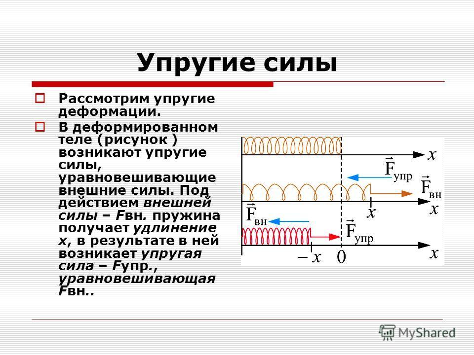 Упругие силы Рассмотрим упругие деформации. В деформированном теле (рисунок ) возникают упругие силы, уравновешивающие внешние силы. Под действием внешней силы – Fвн. пружина получает удлинение x, в результате в ней возникает упругая сила – Fупр., ур