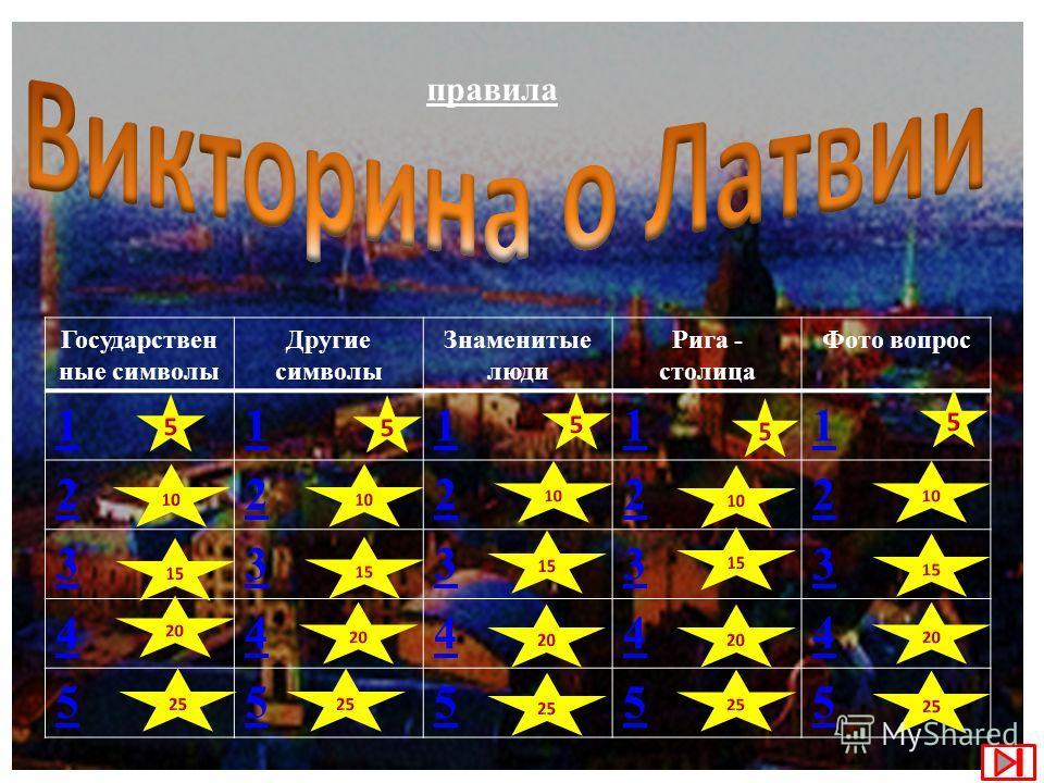 Государствен ные символы Другие символы Знаменитые люди Рига - столица Фото вопрос 11111 22222 33333 44444 55555 правила