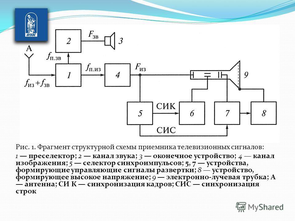 Рис. 1. Фрагмент структурной схемы приемника телевизионных сигналов: 1 преселектор; 2 канал звука; 3 оконечное устройство; 4 канал изображения; 5 селектор синхроимпульсов; 5, 7 устройства, формирующие управляющие сигналы развертки; 8 устройство, фо
