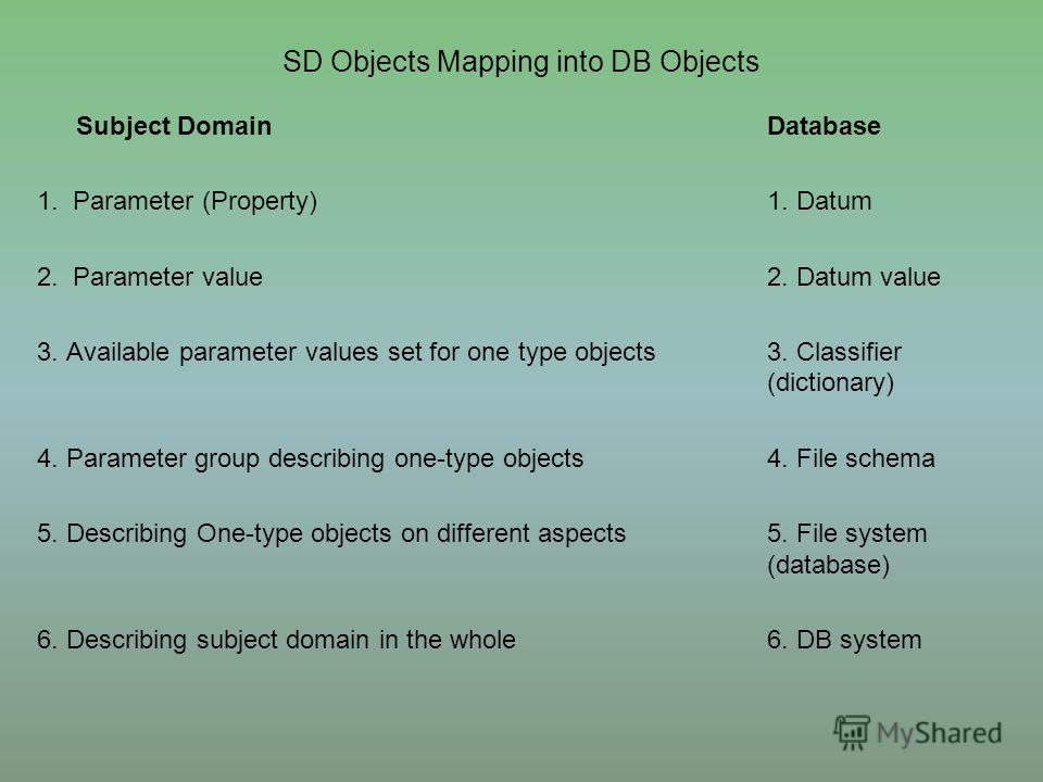 SD Objects Mapping into DB Objects Subject DomainDatabase 1. Parameter (Property)1. Datum 2. Parameter value2. Datum value 3. Available parameter values set for one type objects3. Classifier (dictionary) 4. Parameter group describing one-type objects