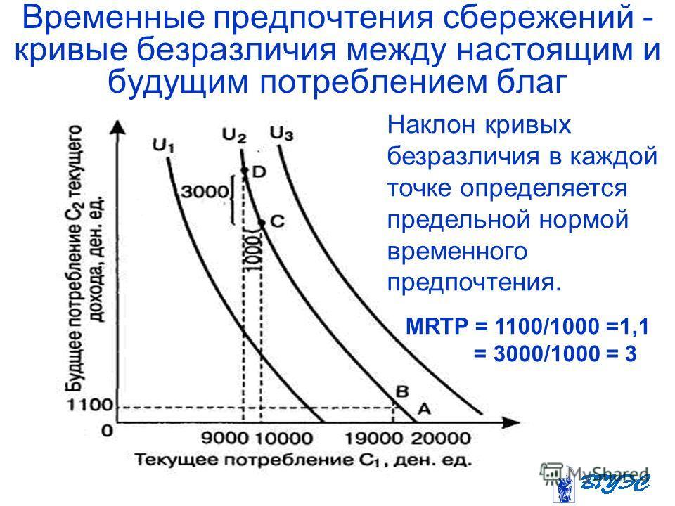 Временные предпочтения сбережений - кривые безразличия между настоящим и будущим потреблением благ Наклон кривых безразличия в каждой точке определяется предельной нормой временного предпочтения. MRTP = 1100/1000 =1,1 = 3000/1000 = 3