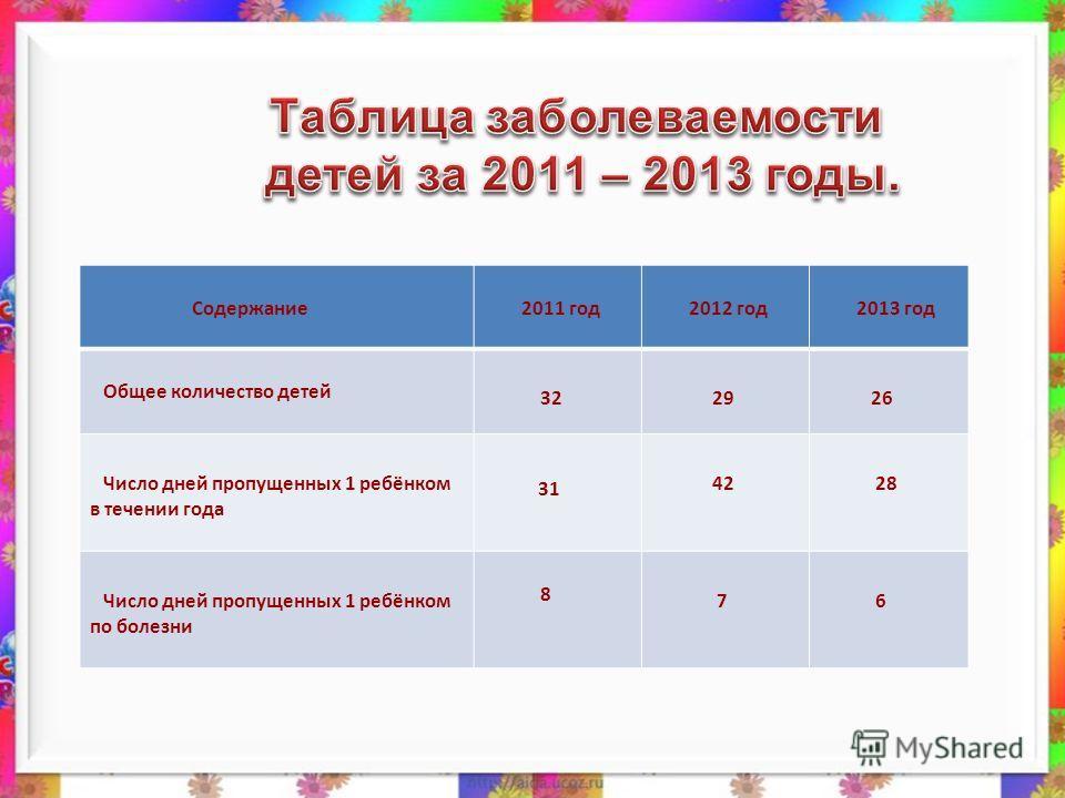 Содержание 2011 год 2012 год 2013 год Общее количество детей 32 29 26 Число дней пропущенных 1 ребёнком в течении года 31 42 28 Число дней пропущенных 1 ребёнком по болезни 8 7 6
