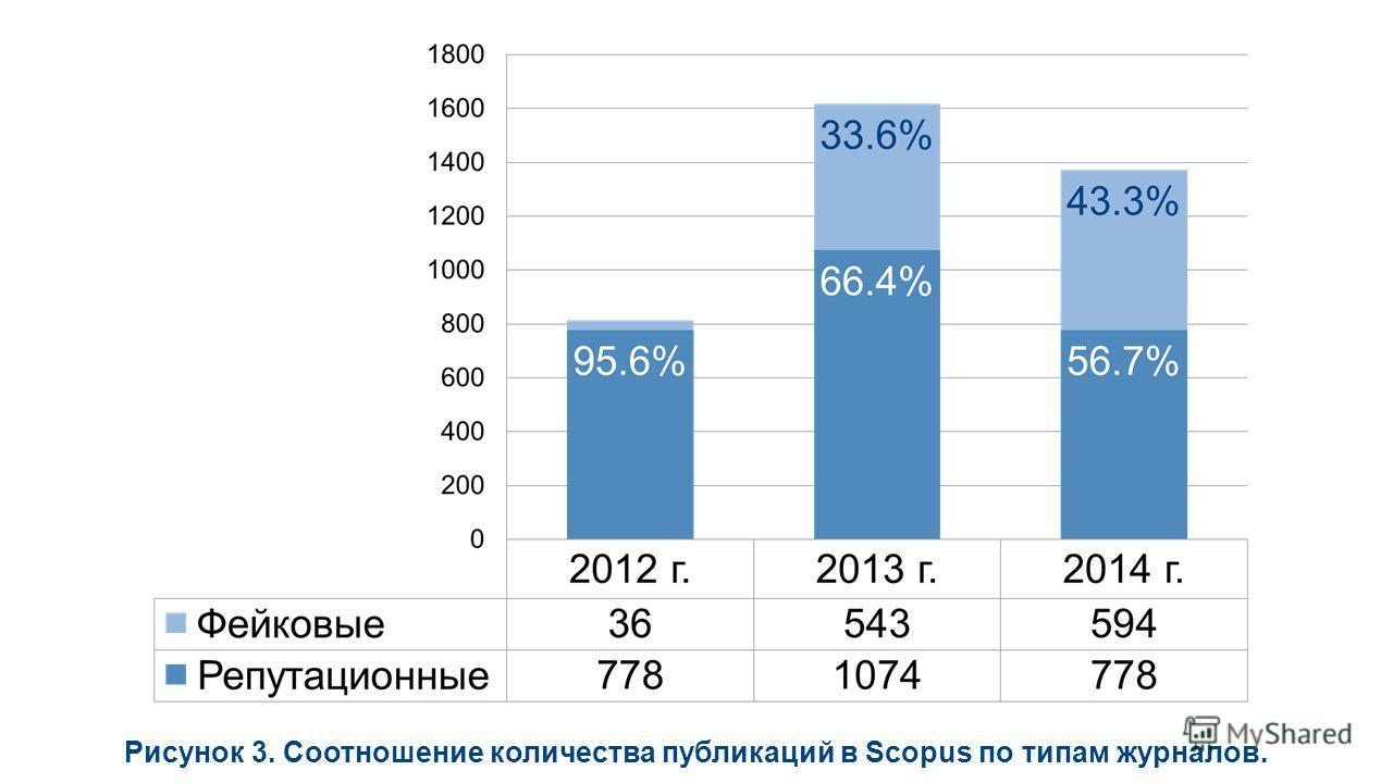 Рисунок 3. Соотношение количества публикаций в Scopus по типам журналов.