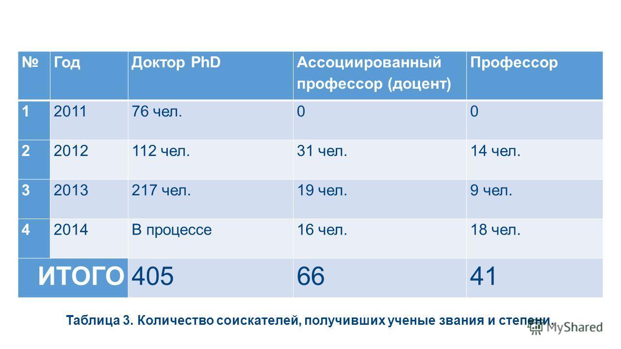 Год Доктор PhD Ассоциированный профессор (доцент) Профессор 1201176 чел.00 22012112 чел.31 чел.14 чел. 32013217 чел.19 чел.9 чел. 42014В процессе 16 чел.18 чел. ИТОГО4056641 Таблица 3. Количество соискателей, получивших ученые звания и степени.