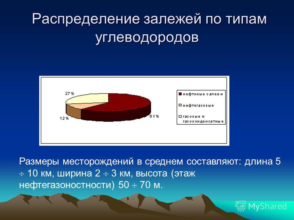 Распределение залежей по типам углеводородов Распределение залежей по типам углеводородов Размеры месторождений в среднем составляют: длина 5 10 км, ширина 2 3 км, высота (этаж нефтегазоносности) 50 70 м.