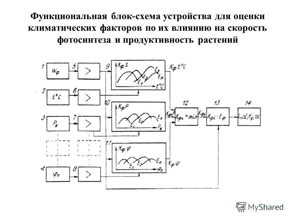 Функциональная блок-схема устройства для оценки климатических факторов по их влиянию на скорость фотосинтеза и продуктивность растений