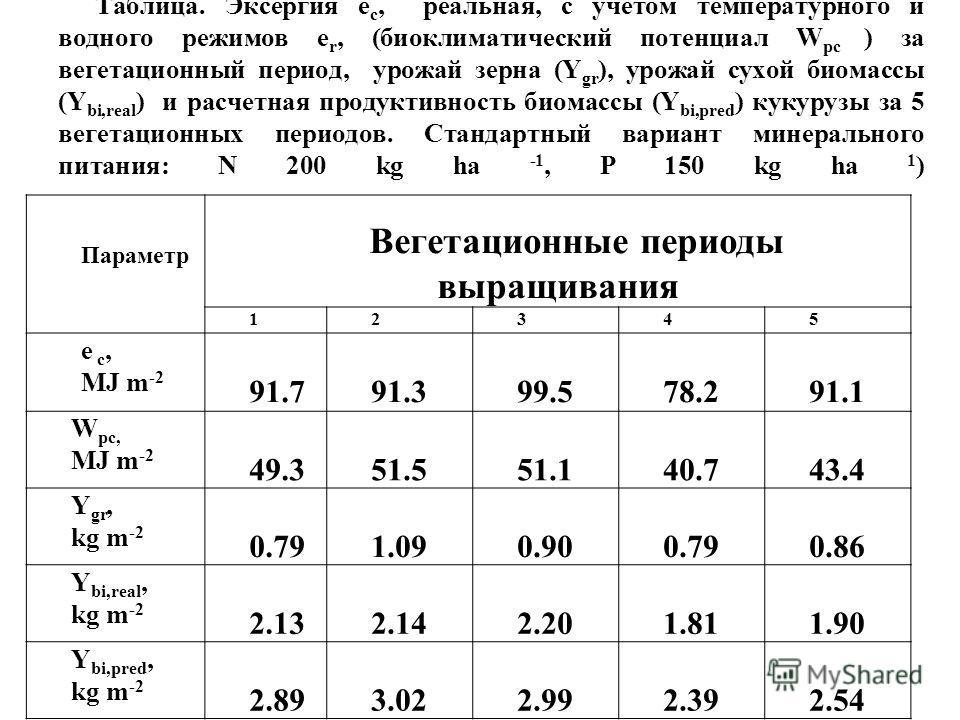 Таблица. Эксергия e с, реальная, с учетом температурного и водного режимов e r, (биоклиматический потенциал W pc ) за вегетационный период, урожай зерна (Y gr ), урожай сухой биомассы (Y bi,real ) и расчетная продуктивность биомассы (Y bi,pred ) куку