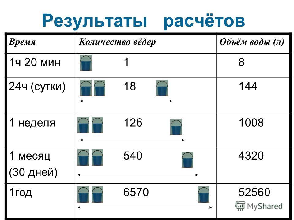 Результаты расчётов Время Количество вёдер Объём воды (л) 1 ч 20 мин 1 8 24 ч (сутки) 18 144 1 неделя 126 1008 1 месяц (30 дней) 540 4320 1 год 6570 52560