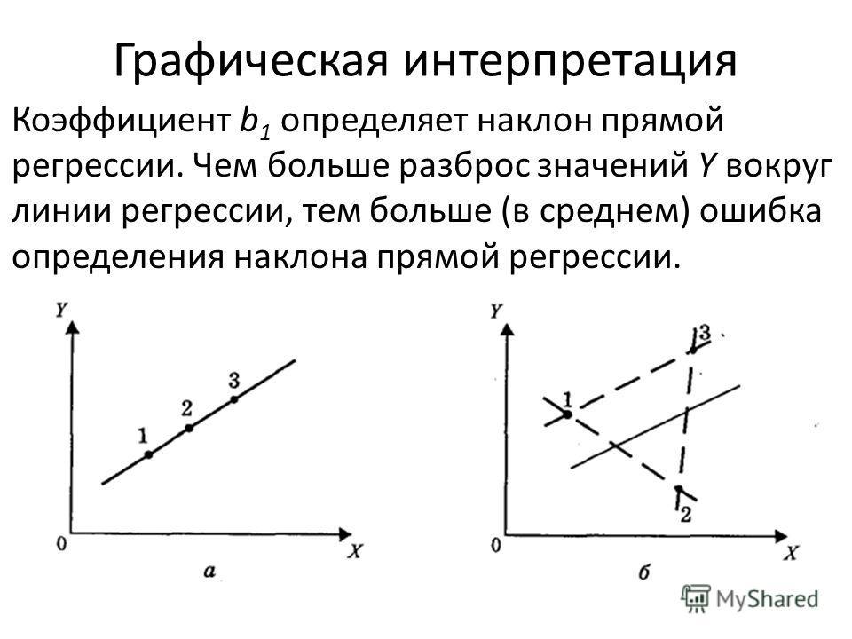 Графическая интерпретация Коэффициент b 1 определяет наклон прямой регрессии. Чем больше разброс значений Y вокруг линии регрессии, тем больше (в среднем) ошибка определения наклона прямой регрессии.