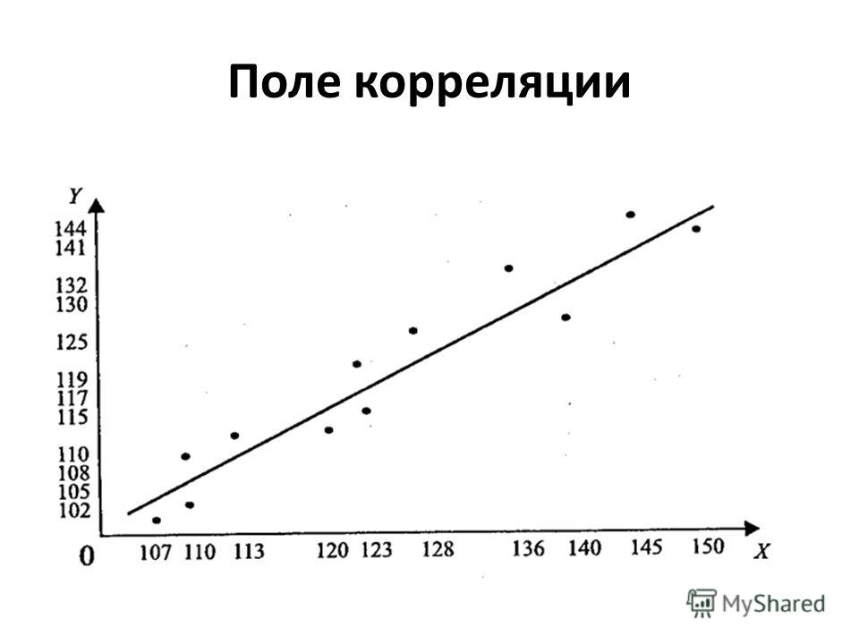 Поле корреляции