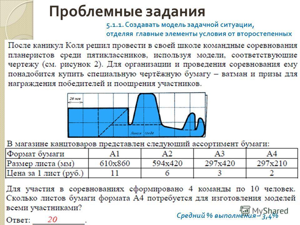Проблемные задания 17 Средний % выполнения – 3,4% 5.1.1. Создавать модель задачной ситуации, отделяя главные элементы условия от второстепенных
