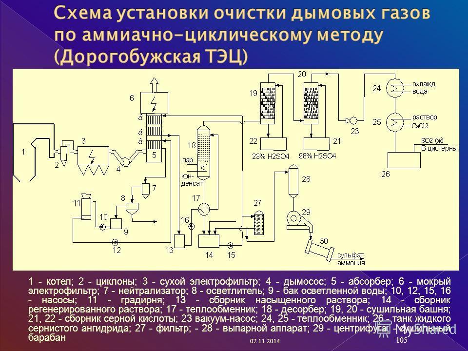 1 - котел; 2 - циклоны; 3 - сухой электрофильтр; 4 - дымосос; 5 - абсорбер; 6 - мокрый электрофильтр; 7 - нейтрализатор; 8 - осветлитель; 9 - бак осветленной воды; 10, 12, 15, 16 - насосы; 11 - градирня; 13 - сборник насыщенного раствора; 14 - сборни