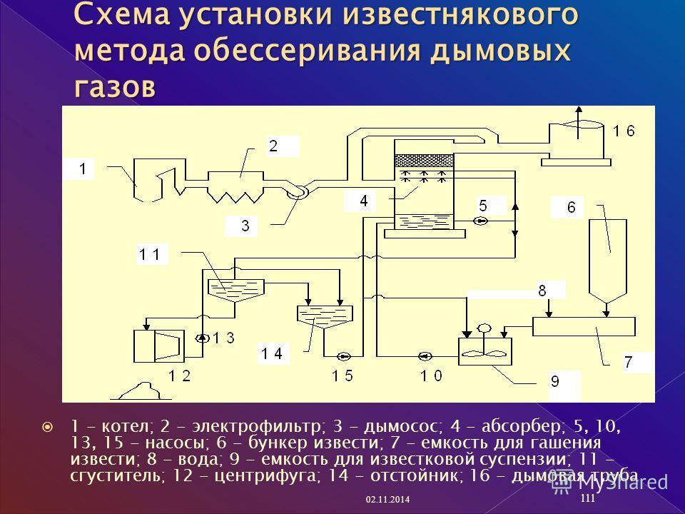 1 - котел; 2 - электрофильтр; 3 - дымосос; 4 - абсорбер; 5, 10, 13, 15 - насосы; 6 - бункер извести; 7 - емкость для гашения извести; 8 - вода; 9 - емкость для известковой суспензии; 11 - сгуститель; 12 - центрифуга; 14 - отстойник; 16 - дымовая труб