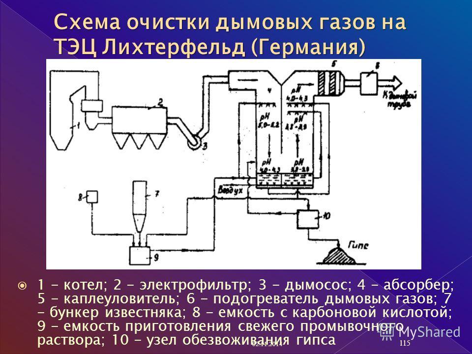 1 - котел; 2 - электрофильтр; 3 - дымосос; 4 - абсорбер; 5 - каплеуловитель; 6 - подогреватель дымовых газов; 7 - бункер известняка; 8 - емкость с карбоновой кислотой; 9 - емкость приготовления свежего промывочного раствора; 10 - узел обезвоживания г
