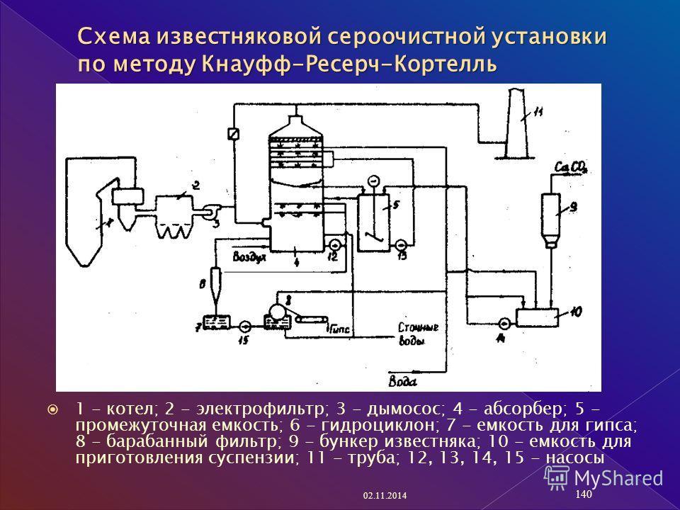 1 - котел; 2 - электрофильтр; 3 - дымосос; 4 - абсорбер; 5 - промежуточная емкость; 6 - гидроциклон; 7 - емкость для гипса; 8 - барабанный фильтр; 9 - бункер известняка; 10 - емкость для приготовления суспензии; 11 - труба; 12, 13, 14, 15 - насосы 02
