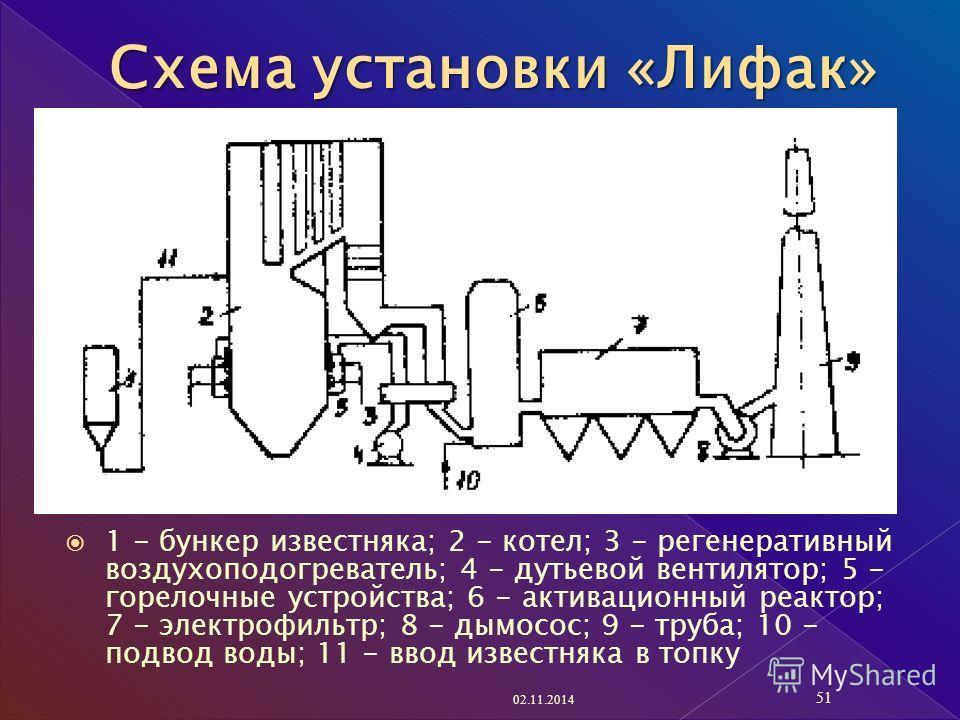 1 - бункер известняка; 2 - котел; 3 - регенеративный воздухоподогреватель; 4 - дутьевой вентилятор; 5 - горелочные устройства; 6 - активационный реактор; 7 - электрофильтр; 8 - дымосос; 9 - труба; 10 - подвод воды; 11 - ввод известняка в топку 02.11.