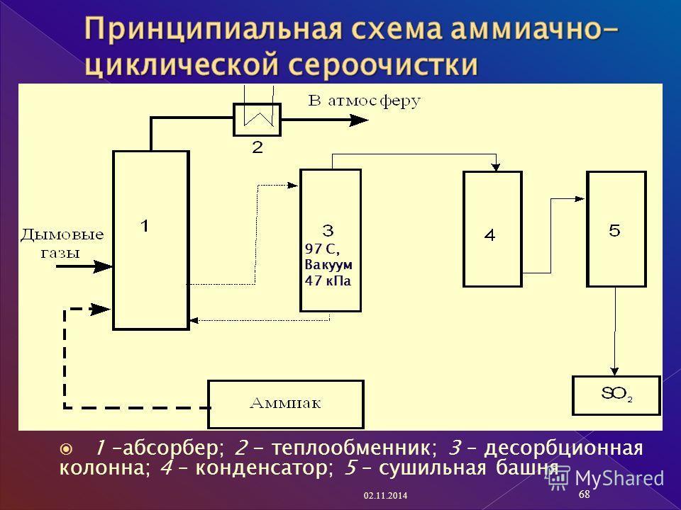 1 –абсорбер; 2 - теплообменник; 3 – десорбционная колонна; 4 – конденсатор; 5 – сушильная башня 02.11.2014 68 97 С, Вакуум 47 к Па
