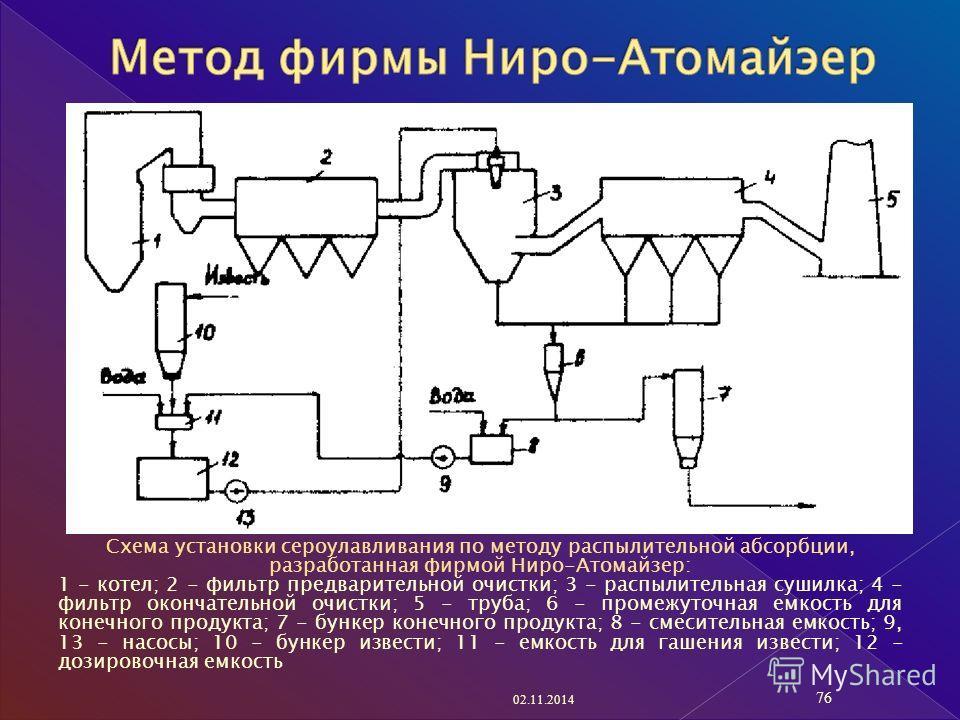 Схема установки сероулавливания по методу распылительной абсорбции, разработанная фирмой Ниро-Атомайзер: 1 - котел; 2 - фильтр предварительной очистки; 3 - распылительная сушилка; 4 - фильтр окончательной очистки; 5 - труба; 6 - промежуточная емкость