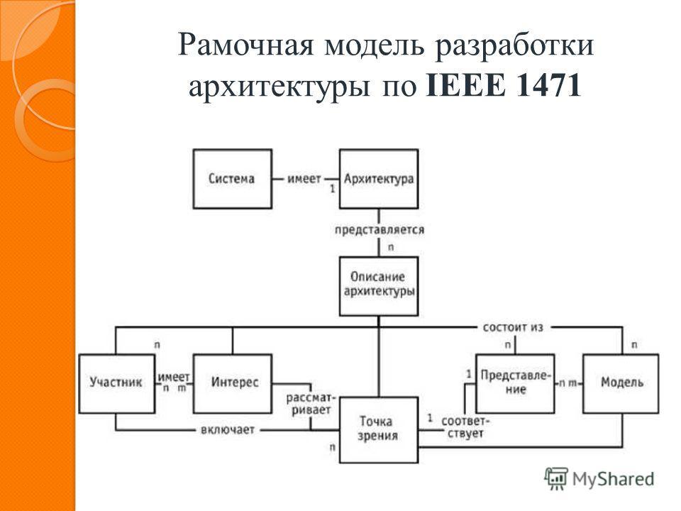 Рамочная модель разработки архитектуры по IEEE 1471